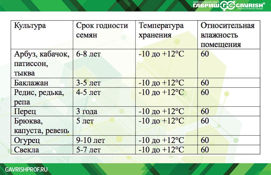 Условия, режим и сроки хранения семян