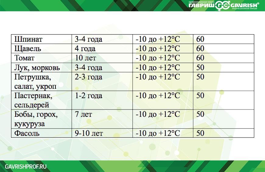 Режим и сроки хранения семян